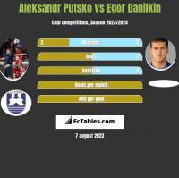 Aleksandr Putsko vs Egor Danilkin h2h player stats