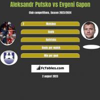 Aleksandr Putsko vs Evgeni Gapon h2h player stats