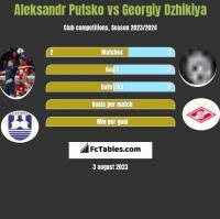 Aleksandr Putsko vs Georgiy Dzhikiya h2h player stats