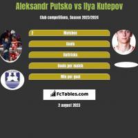 Aleksandr Putsko vs Ilya Kutepov h2h player stats
