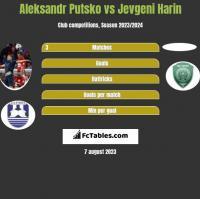Aleksandr Putsko vs Jevgeni Harin h2h player stats