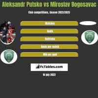 Aleksandr Putsko vs Miroslav Bogosavac h2h player stats