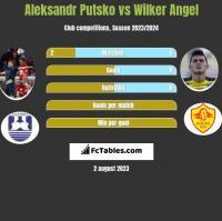 Aleksandr Putsko vs Wilker Angel h2h player stats