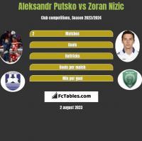 Aleksandr Putsko vs Zoran Nizic h2h player stats