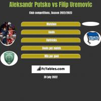 Aleksandr Putsko vs Filip Uremovic h2h player stats