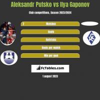 Aleksandr Putsko vs Ilya Gaponov h2h player stats