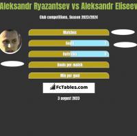Aleksandr Ryazantsev vs Aleksandr Eliseev h2h player stats