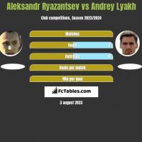 Aleksandr Ryazantsev vs Andrey Lyakh h2h player stats