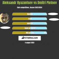 Aleksandr Ryazantsev vs Dmitri Pletnev h2h player stats
