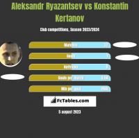 Aleksandr Ryazantsev vs Konstantin Kertanov h2h player stats