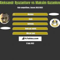 Aleksandr Ryazantsev vs Maksim Kazankov h2h player stats