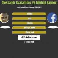 Aleksandr Ryazantsev vs Mikhail Bagaev h2h player stats