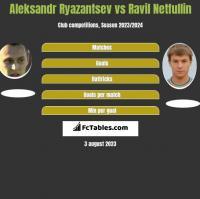 Aleksandr Ryazantsev vs Ravil Netfullin h2h player stats