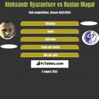 Aleksandr Ryazantsev vs Ruslan Magal h2h player stats