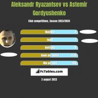 Aleksandr Ryazantsev vs Astemir Gordyushenko h2h player stats