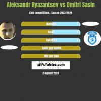 Aleksandr Ryazantsev vs Dmitri Sasin h2h player stats