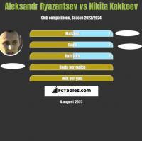 Aleksandr Ryazantsev vs Nikita Kakkoev h2h player stats