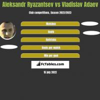 Aleksandr Ryazantsev vs Vladislav Adaev h2h player stats