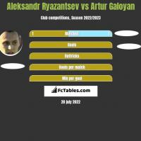 Aleksandr Ryazantsev vs Artur Galoyan h2h player stats