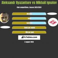 Aleksandr Ryazantsev vs Mikhail Ignatov h2h player stats