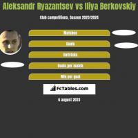 Aleksandr Ryazantsev vs Iliya Berkovskiy h2h player stats
