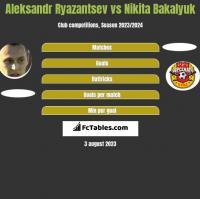 Aleksandr Ryazantsev vs Nikita Bakalyuk h2h player stats