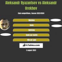 Aleksandr Ryazantsev vs Aleksandr Orekhov h2h player stats