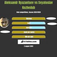 Aleksandr Ryazantsev vs Svyatoslav Kozhedub h2h player stats