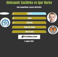 Aleksandr Sachivko vs Igor Burko h2h player stats