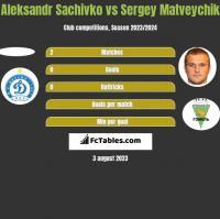 Aleksandr Sachivko vs Sergey Matveychik h2h player stats