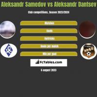 Aleksandr Samedov vs Aleksandr Dantsev h2h player stats