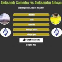 Aleksandr Samedov vs Aleksandru Gatcan h2h player stats
