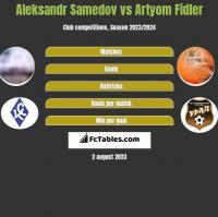 Aleksandr Samedov vs Artyom Fidler h2h player stats