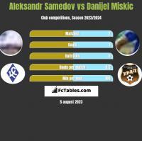 Aleksandr Samedov vs Danijel Miskic h2h player stats