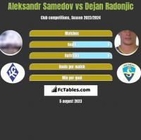 Aleksandr Samedov vs Dejan Radonjic h2h player stats