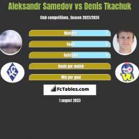 Aleksandr Samedov vs Denis Tkachuk h2h player stats