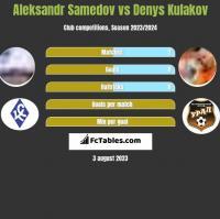 Aleksandr Samedov vs Denys Kulakov h2h player stats