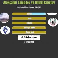 Aleksandr Samedov vs Dmitri Kabutov h2h player stats