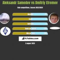 Aleksandr Samedow vs Dmitrij Jefriemow h2h player stats