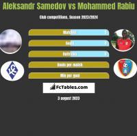 Aleksandr Samedov vs Mohammed Rabiu h2h player stats