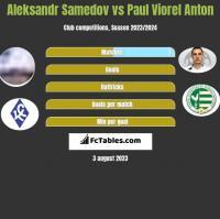 Aleksandr Samedow vs Paul Viorel Anton h2h player stats