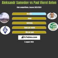 Aleksandr Samedov vs Paul Viorel Anton h2h player stats