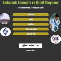 Aleksandr Samedov vs Ramil Sheydaev h2h player stats