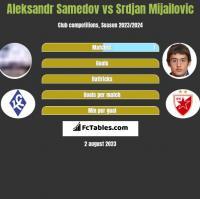 Aleksandr Samedov vs Srdjan Mijailovic h2h player stats