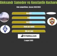 Aleksandr Samedov vs Konstantin Kuchaev h2h player stats