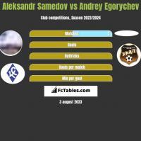 Aleksandr Samedov vs Andrey Egorychev h2h player stats