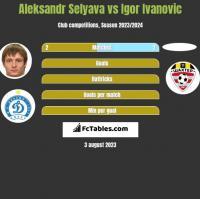 Aleksandr Selyava vs Igor Ivanovic h2h player stats