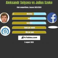Aleksandr Selyava vs Julius Szoke h2h player stats