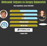 Aleksandr Selyava vs Sergey Balanovich h2h player stats