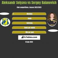 Aleksandr Selyava vs Siergiej Bałanowicz h2h player stats
